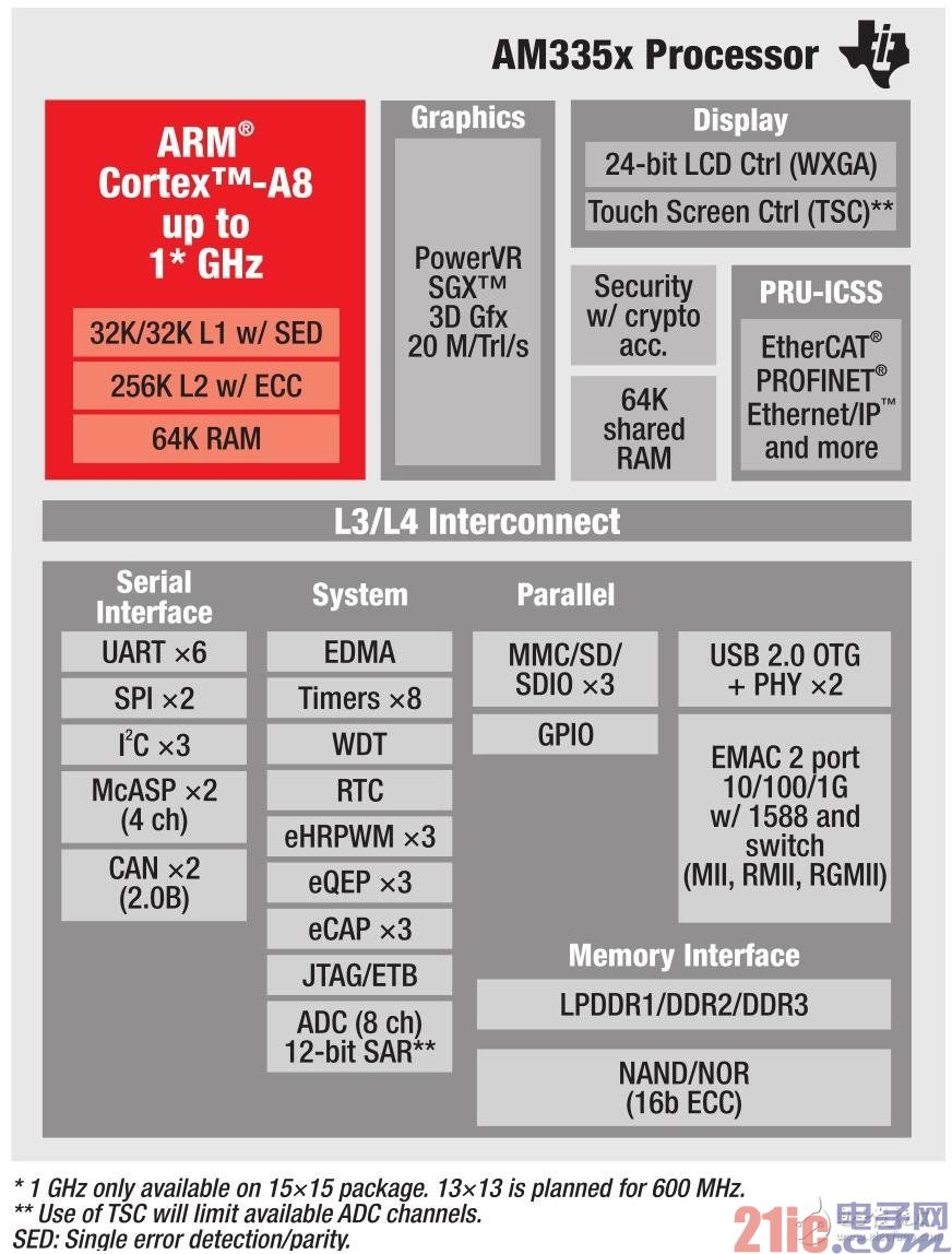 图2 Sitara ARM AM335x处理器结构图