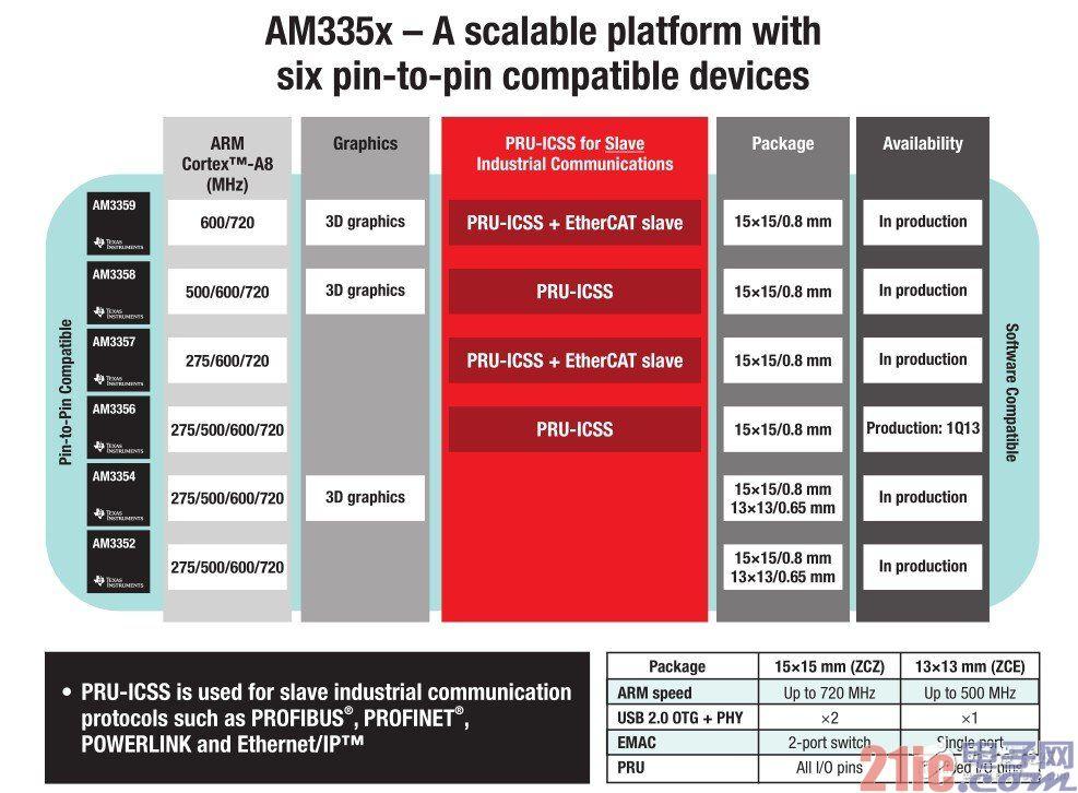 图4 Sitara AM335x可扩展平台