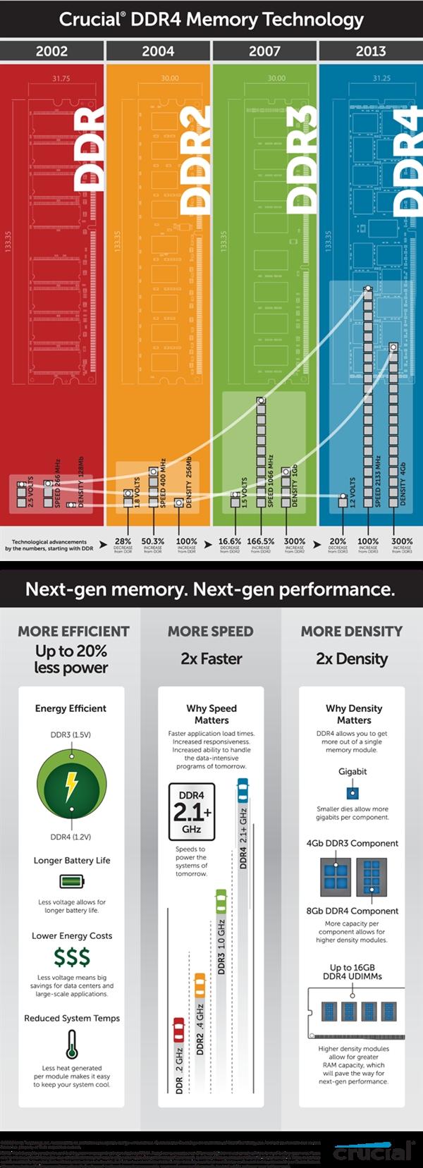 美光早早发布DDR4内存为哪般?