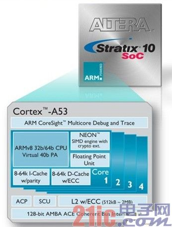 Stratix10搭载ARM Cortex-A53?珠联璧合!