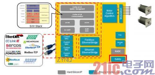 图7:Zynq-7000上的马达控制平台架构样例。网络协议栈、软件应用、RTOS由A9子系统负责执行。马达控制算法、调制方案和定制MAC应布置在FPGA架构中,以获取实时性能。