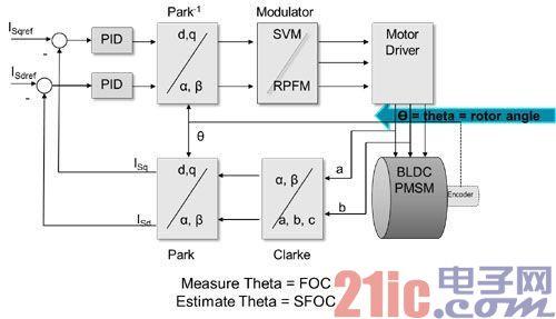 图1:磁场定向控制可以严密地控制马达扭矩,提高效率。环路时间越短,系统响应速度越快。