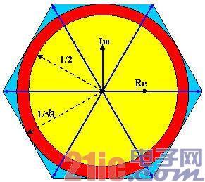 图2: 调制原理图