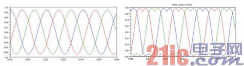 图3:正弦调制法和SVPWM调制法的波形对比