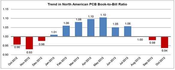 IPC报告显示10月份北美PCB销售和订单两旺