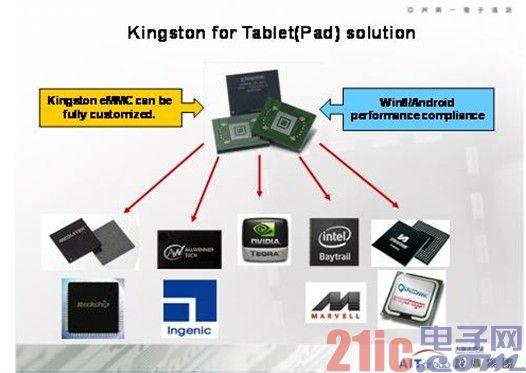 图示-Kingston适用平板电脑的嵌入式内存产品
