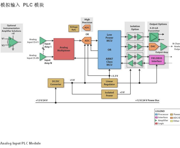 模拟输入 PLC 模块