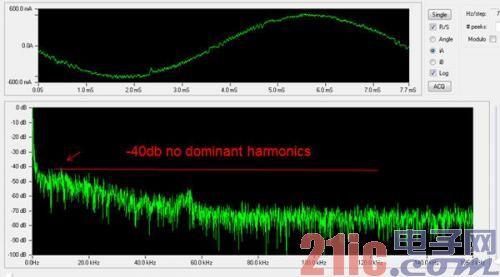 图5:脉冲频率调制方案中产生的谐波可分散到所有频谱上。看不到谐波尖峰。