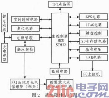 基于STM32的多功能γ能谱仪设计