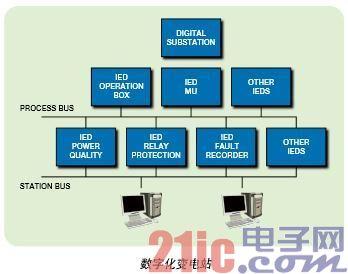 基于IEC61850的智能电子设备解决方案
