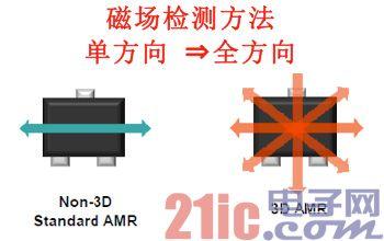 村田制作所完成三维传感AMR传感器的开发