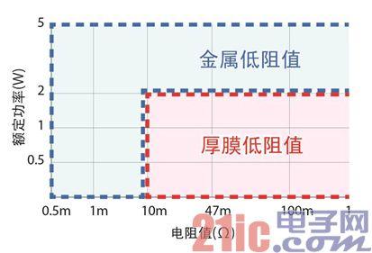 (图2)低阻值产品的应用及应用电路例