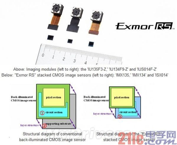 CCD、CMOS哪个更好?手机摄像头传感器解析