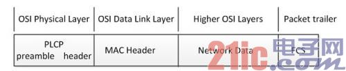WLAN信号EVM测试分析