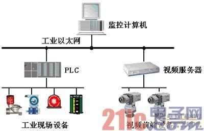 工业控制系统与视频监控系统
