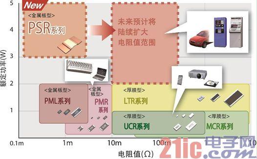 (图1)ROHM的低阻值系列产品阵容