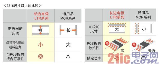 (图4)长边电极与短边电极(通用品)的特性比较