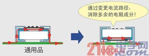 (图5)UCR系列的背面贴装结构