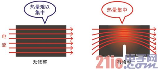 (图7)相同尺寸/相同电阻值下的电阻体热集中比较