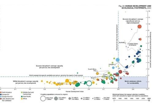 图1. 技术越先进的国家,其生态科学发展的轨迹越明显(来源:世界自然基金会2006年《地球生命力报告》)