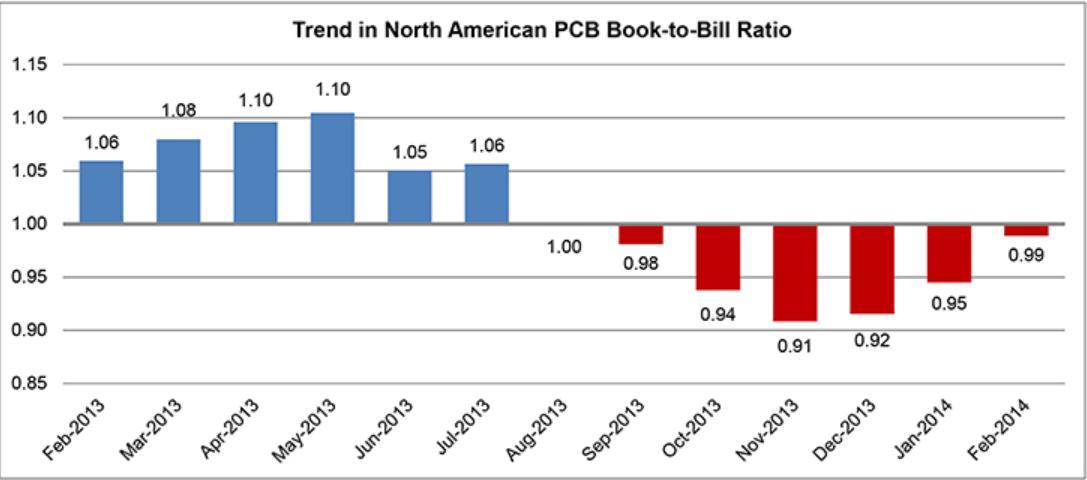 IPC报告显示2月份北美PCB订单出货比趋于平衡