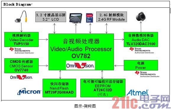 世平推出基于OmniVision的含独立数字录像的摄像输入及音视频处理平台