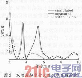 一种双陷波超宽带单极子天线的设计图片