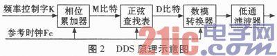 基于verilog的多路相干dds信号源设计图片