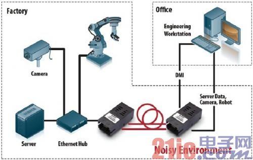使用光纤升级现有的工业网络