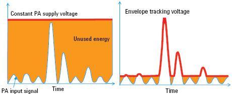 支持包络跟踪的 LTE 终端功率放大器的测试