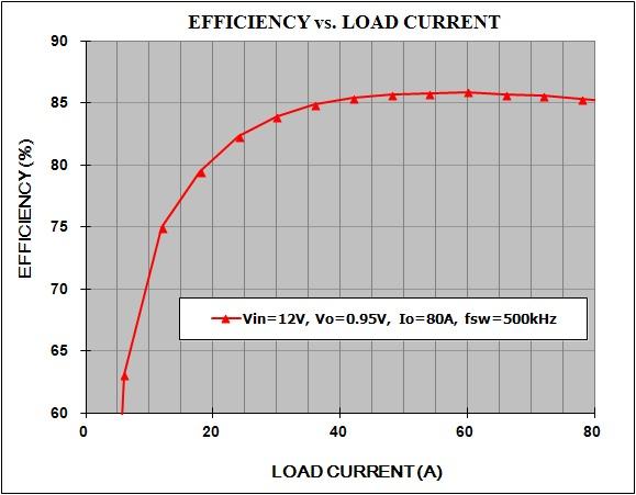 采用 LTM4630 的高效率、6 相 80A 降压型稳压器