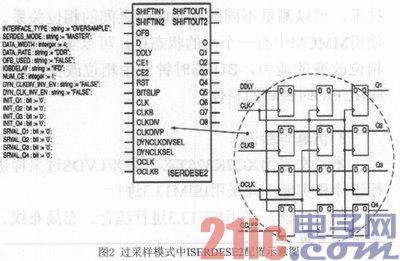 基于FPGA的异步LVDS过采样的研究和实现