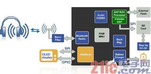 融合蓝牙技术,CSR单芯片蓝牙MP3方案