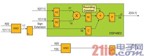 Xilinx 20nmltraScale架构助推无线电应用发展