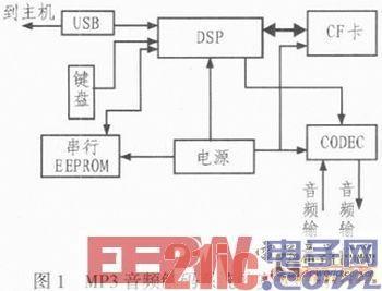 基于C5000的音频解码系统设计