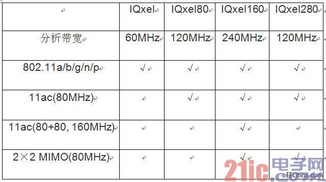 无线局域网MIMO测试方案