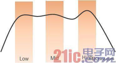 802.11ac 5GHz设备在生产过程中的明智测试方法