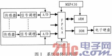 基于FPGA的水声信号采集与存储系统设计