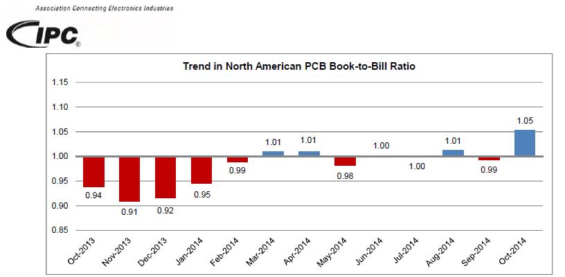 10月份北美PCB订单量猛增28.8%推动订单出货比上行