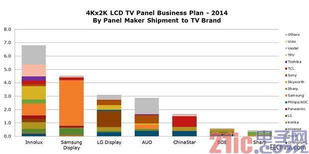 4K电视的盛行将为IC产业带来新一轮变革