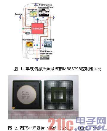 Fujitsu推出用于数字仪表板和汽车导航SoC