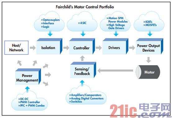 三款产品解析优化能耗效率的开拓者――飞兆