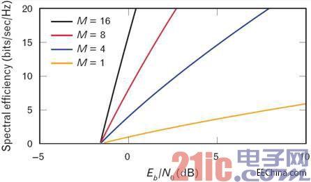 MIMO及其对无线局域网产品生产测试的影响