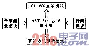 采用ATMEGA16单片机时时彩一条龙源码的两轮自平衡电动车