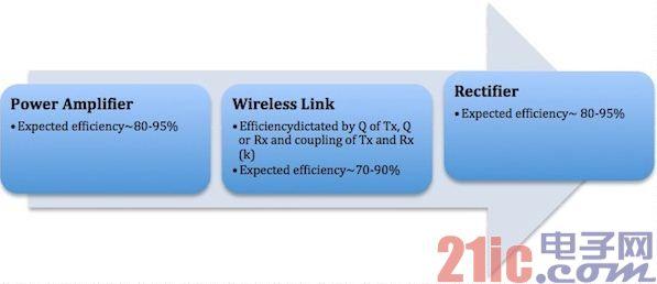 你必须要了解的,有关无线充电设计的五大要素