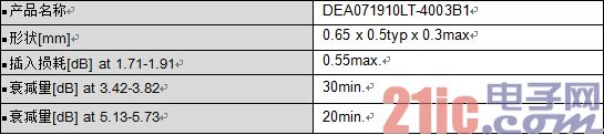 积层低通滤波器06505尺寸的开发与量产