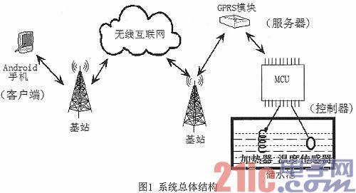 基于Android平台的电热水器远程控制系统