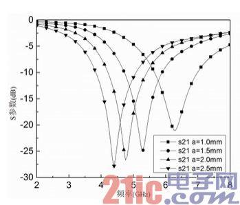 基于正六边形DGS单元的微带低通滤波器设计