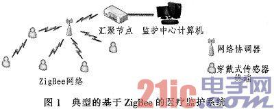 基于ZigBee的穿戴式医疗监护系统节点的设计与实现