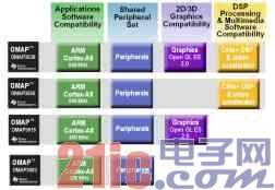 基于ARM v7 Cortex A8的开发平台
